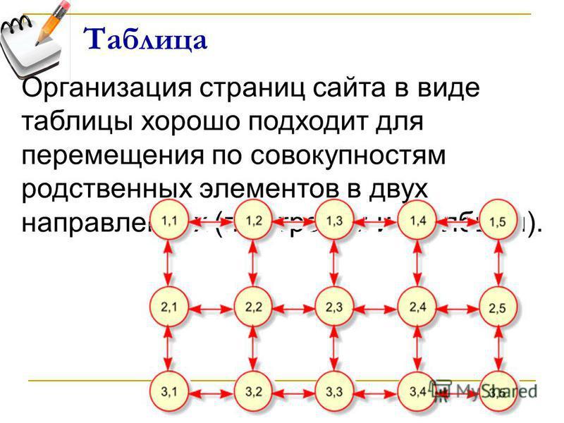 Таблица Организация страниц сайта в виде таблицы хорошо подходит для перемещения по совокупностям родственных элементов в двух направлениях (по строкам и столбцам).