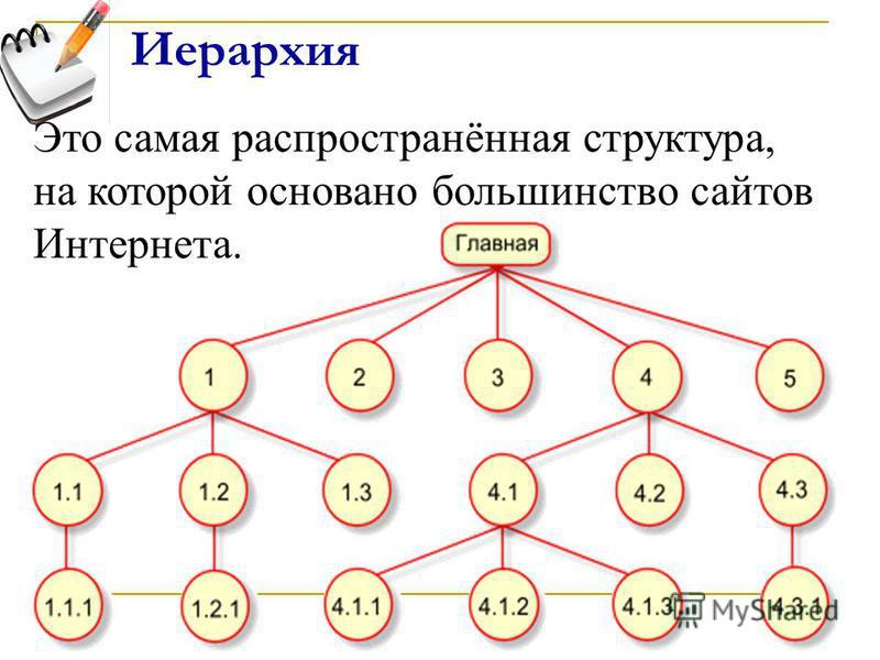 Иерархия Это самая распространённая структура, на которой основано большинство сайтов Интернета.