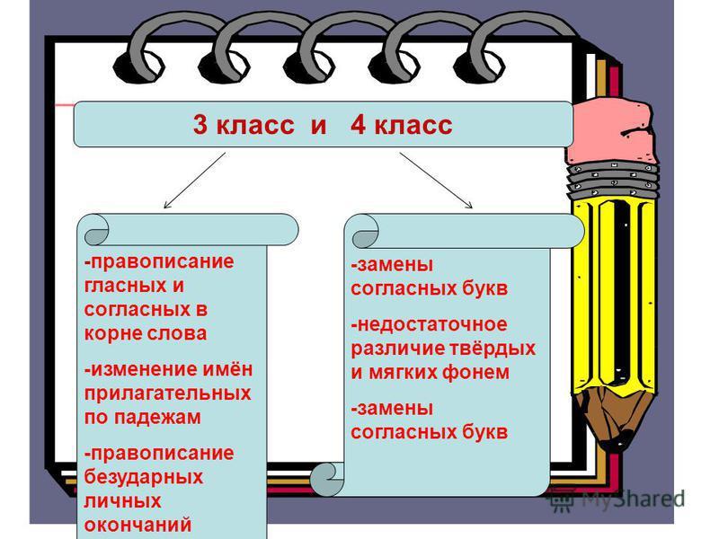 3 класс и 4 класс -замены согласных букв -недостаточное различие твёрдых и мягких фонем -замены согласных букв -правописаниее гласных и согласных в корне слова -изменение имён прилагательных по падежам -правописаниее безударных личных окончаний глаго