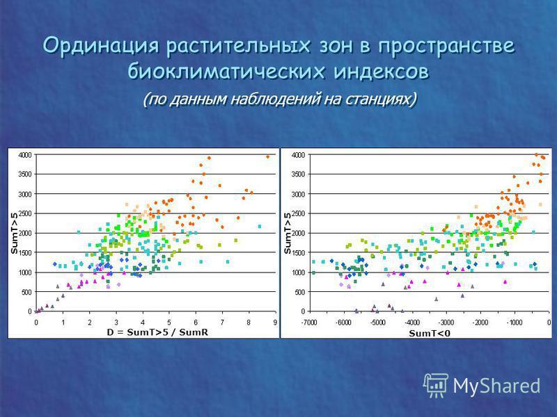 Ординация растительных зон в пространстве биоклиматических индексов (по данным наблюдений на станциях) Ординация растительных зон в пространстве биоклиматических индексов (по данным наблюдений на станциях) D = SumT>5 / SumR SumT>5 SumT<0 SumT>5
