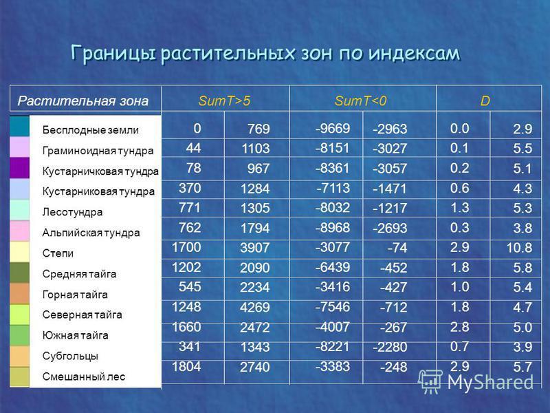 Границы растительных зон по индексам 769 1103 967 1284 1305 1794 3907 2090 2234 4269 2472 1343 2740 Растительная зона SumT>5 SumT<0 D 0 44 78 370 771 762 1700 1202 545 1248 1660 341 1804 0.0 0.1 0.2 0.6 1.3 0.3 2.9 1.8 1.0 1.8 2.8 0.7 2.9 5.5 5.1 4.3