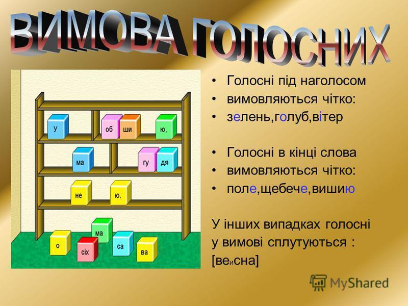 В УКРАЇНСЬКІЙ МОВІ 6 ГОЛОСНИХ ЗВУКІВ [ А],[ О ],[ У ],[ Е],[ И ],[ І ] Вони позначаються на письмі 10 буквами: А,О,У,Е,И,І,Я,Ю,Є,Ї.