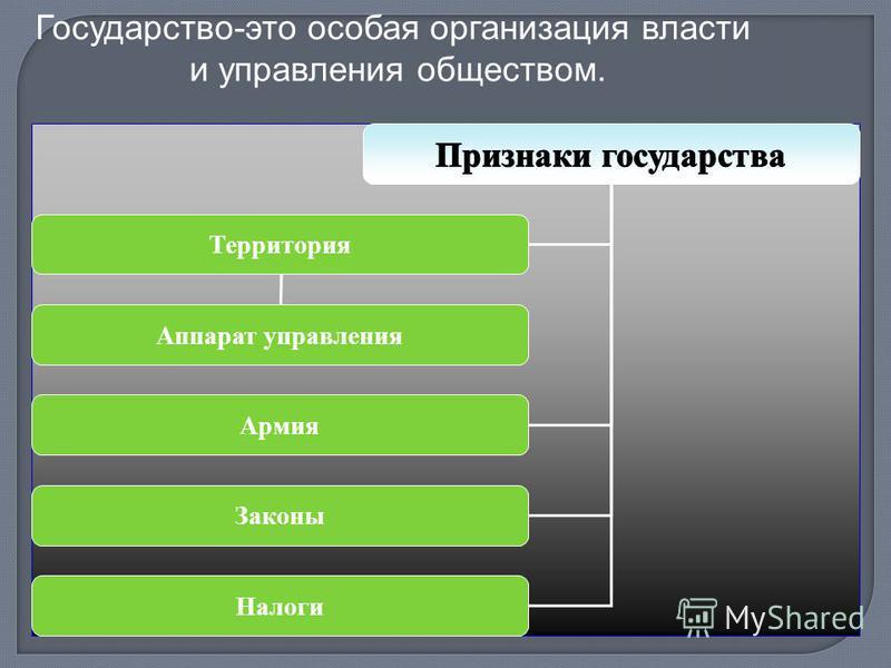 Территория Армия Законы Аппарат управления Налоги Государство-это особая организация власти и управления обществом.