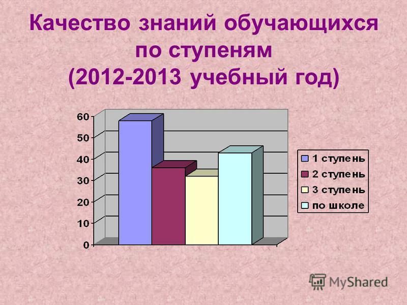 Качество знаний обучающихся по ступеням (2012-2013 учебный год)