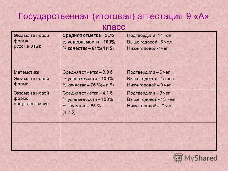 Государственная (итоговая) аттестация 9 «А» класс Экзамен в новой форме русский язык Средняя отметка – 3,7 б % успеваемости – 100% % качества – 61%(4 и 5) Подтвердили -14 чел. Выше годовой - 6 чел. Ниже годовой -1 чел Математика Экзамен в новой форме