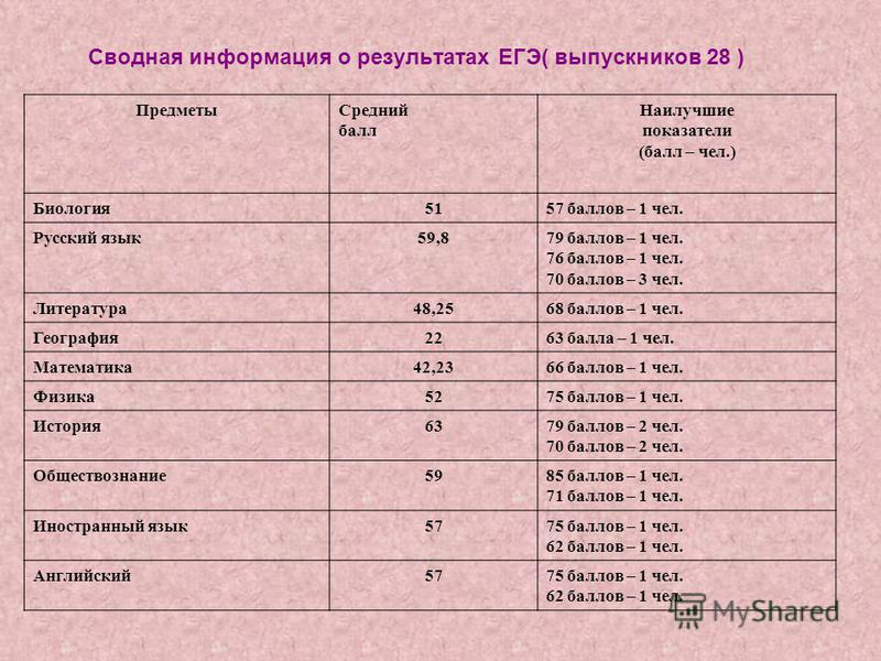 Сводная информация о результатах ЕГЭ( выпускников 28 ) Предметы Средний балл Наилучшие показатели (балл – чел.) Биология 5157 баллов – 1 чел. Русский язык 59,879 баллов – 1 чел. 76 баллов – 1 чел. 70 баллов – 3 чел. Литература 48,2568 баллов – 1 чел.