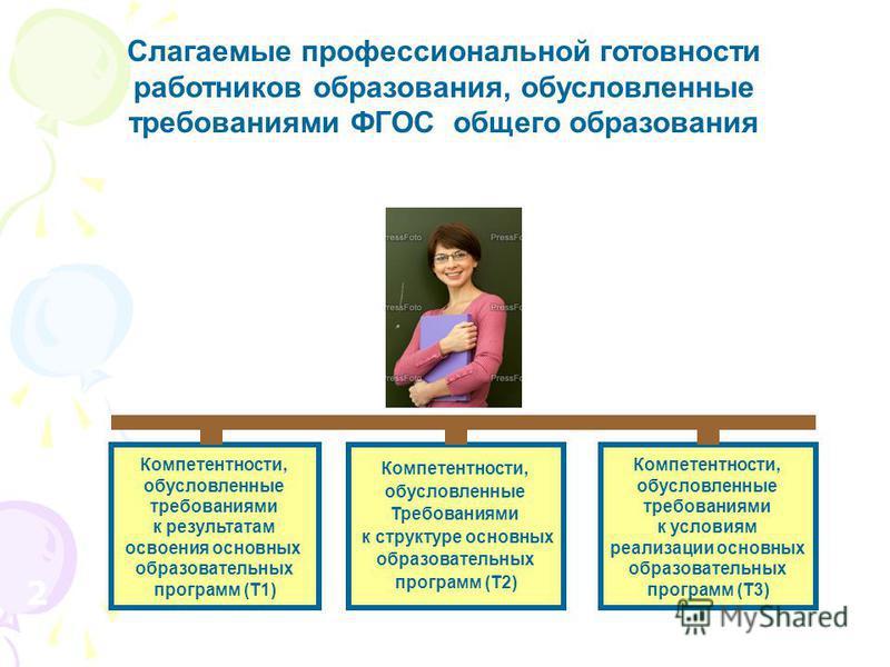2121 Слагаемые профессиональной готовности работников образования, обусловленные требованиями ФГОС общего образования Компетентности, обусловленные требованиями к результатам освоения основных образовательных программ (Т1) Компетентности, обусловленн