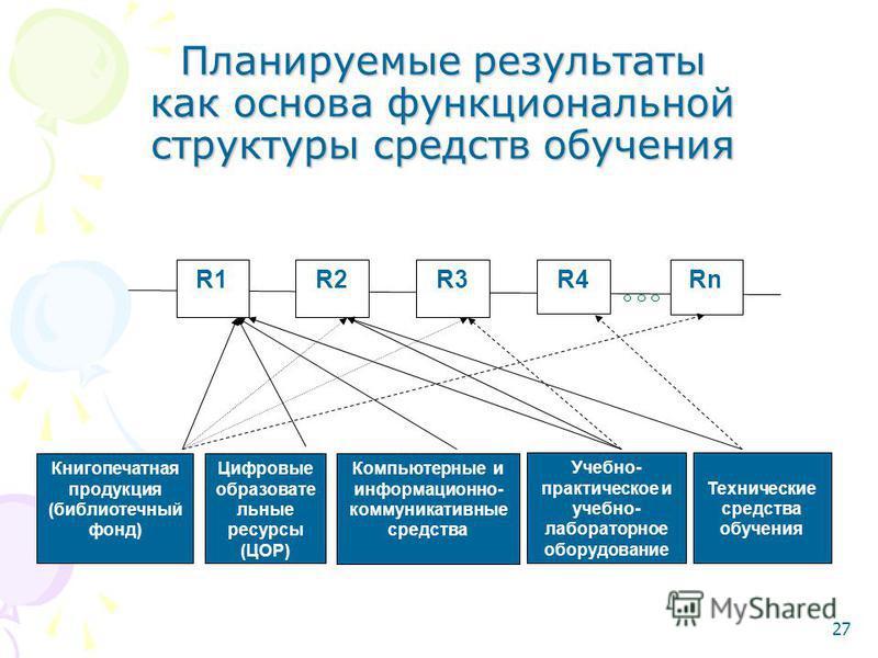27 Планируемые результаты как основа функциональной структуры средств обучения R1R1R2R2R3R3Rn Книгопечатная продукция (библиотечный фонд) Компьютерные и информационно- коммуникативные средства Цифровые образовате льные ресурсы (ЦОР) Учебно- практичес