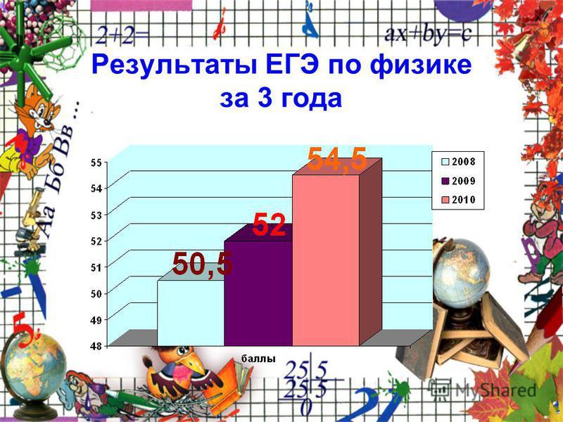 Результаты ЕГЭ по физике за 3 года