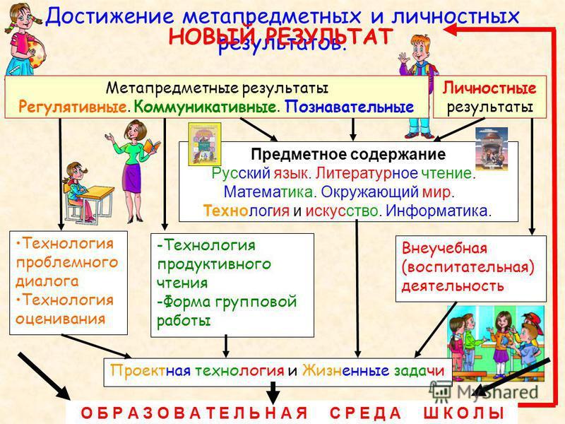 Достижение метапредметных и личностных результатов. Метапредметные результаты Регулятивные. Коммуникативные. Познавательные Предметное содержание Русский язык. Литературное чтение. Математика. Окружающий мир. Технология и искусство. Информатика. Техн