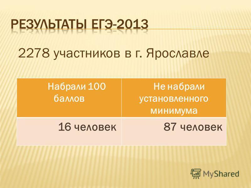 2278 участников в г. Ярославле Набрали 100 баллов Не набрали установленного минимума 16 человек 87 человек