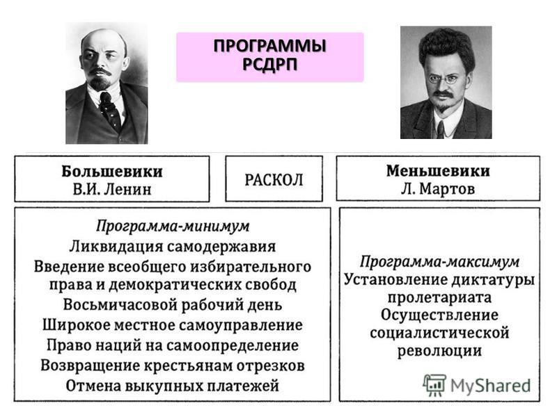 ПРОГРАММЫ РСДРП