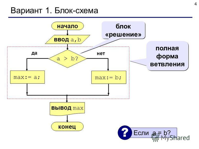 4 Вариант 1. Блок-схема начало max:= a; ввод a,b вывод max a > b? max:= b; конец да нет полная форма ветвления блок «решение» Если a = b? ?