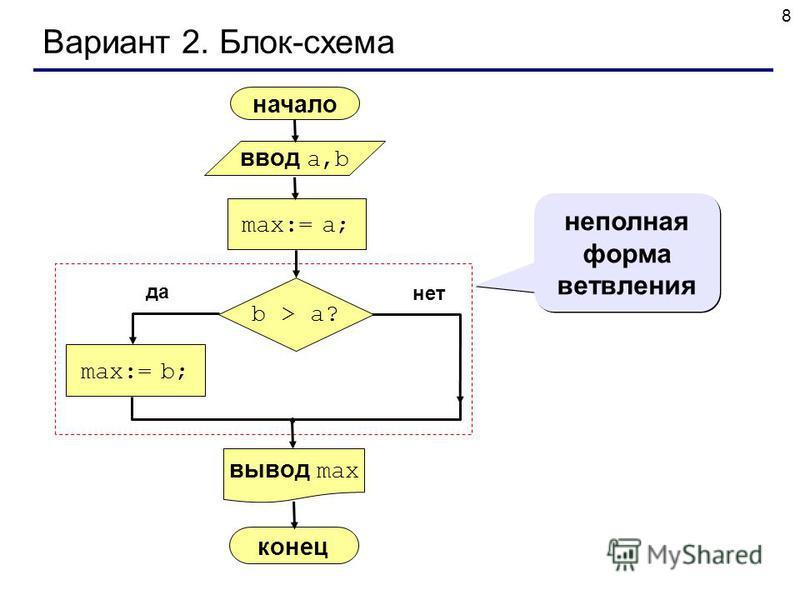 8 Вариант 2. Блок-схема неполная форма ветвления начало max:= a; ввод a,b вывод max max:= b; конец да нет b > a?