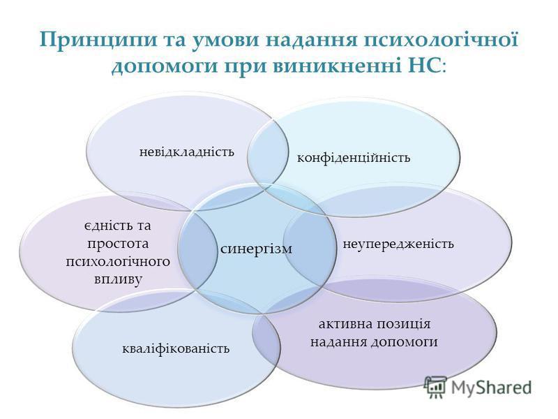 Принципи та умови надання психологічної допомоги при виникненні НС: єдність та простота психологічного впливу активна позиція надання допомоги неупередженість невідкладність кваліфікованість синергізм конфіденційність