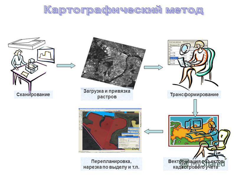 Сканирование Трансформирование Перепланировка, нарезка по выделу и т.п. Загрузка и привязка растров Векторизация объектов кадастрового учета