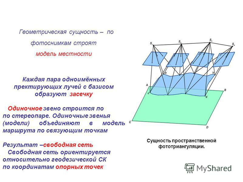 Геометрическая сущность – по фотоснимкам строят модель местности Каждая пара одноимённых пректирующих лучей с базисом образуют засечку Одиночное звено строится по по стереопаре. Одиночные звенья (модели) объединяют в модель маршрута по связующим точк