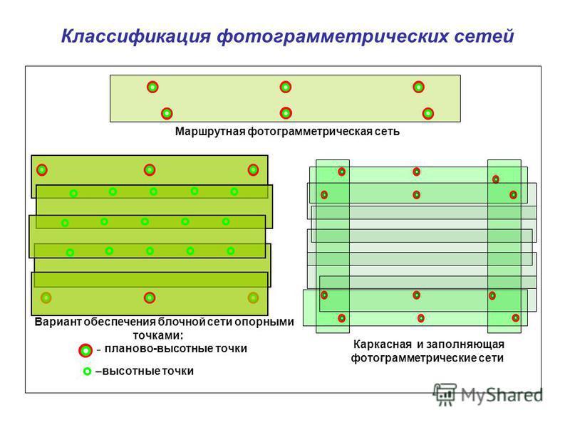 Классификация фотограмметрических сетей Маршрутная фотограмметрическая сеть Вариант обеспечения блочной сети опорными точками: – планово-высотные точки –высотные точки Каркасная и заполняющая фотограмметрические сети