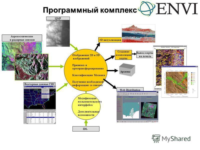Программный комплекс Аэрокосмические и радарные снимки Векторные данные ГИС Вывод карты на печать Отображение 2D и 3D изображений Привязка и ортотрансформирование Классификация Мозаика Получение необходимой информации со снимка Создание композиции ка