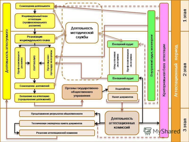 Аттестационный период Деятельность аттестуемого 2 этап 1 этап 3 этап Самооценка деятельности Индивидуальный план аттестации (профессионального развития) Реализация индивидуального плана Профессиональное развитие ПОРТФОЛИО Прохождение процедур эксперт
