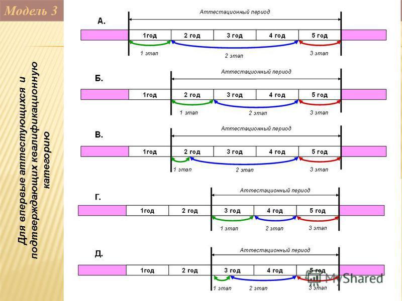 Модель 3 Для впервые аттестующихся и подтверждающих квалификационную категорию