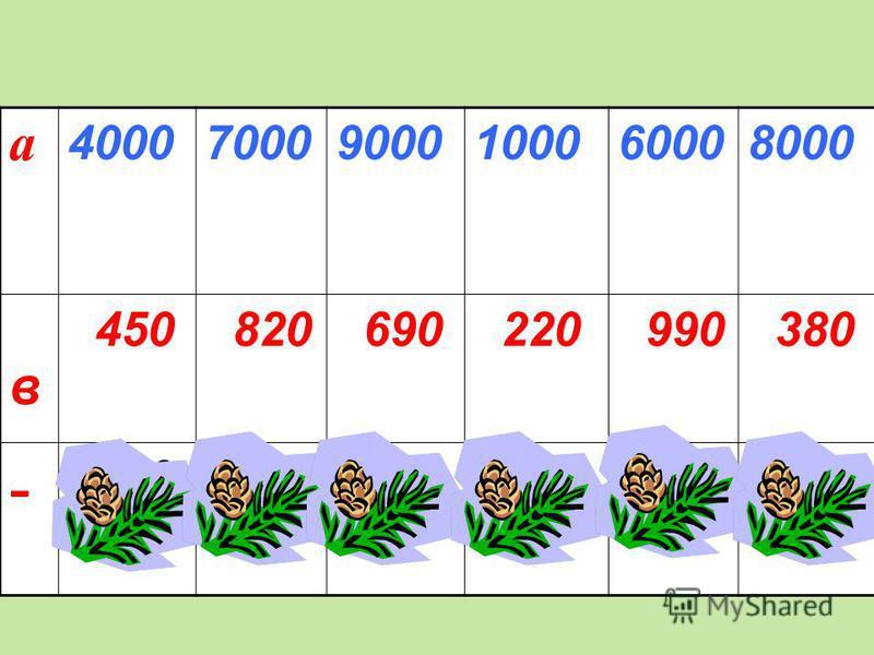 а 400070009000100060008000 в 450 820 690 220 990 380 - 355061808310 78050107620