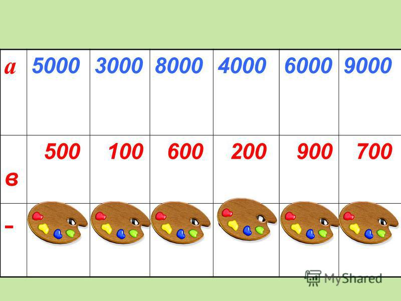 а 500030008000400060009000 в 500 100 600 200 900 700 - 460022007400380051008700