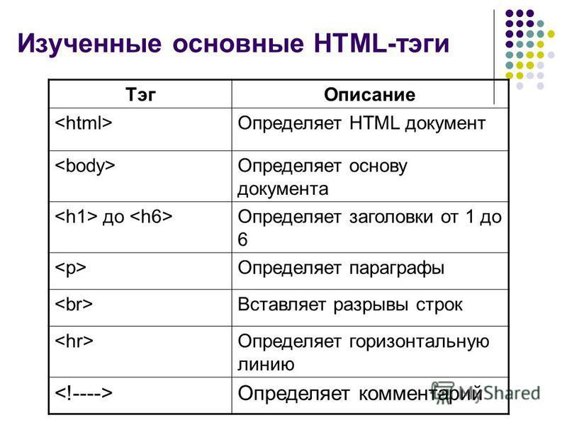Изученные основные HTML-тэги Тэг Описание Определяет HTML документ Определяет основу документа до Определяет заголовки от 1 до 6 Определяет параграфы Вставляет разрывы строк Определяет горизонтальную линию Определяет комментарий