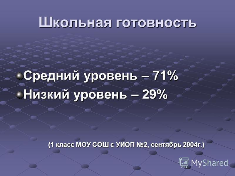 Школьная готовность Средний уровень – 71% Низкий уровень – 29% (1 класс МОУ СОШ с УИОП 2, сентябрь 2004 г.) (1 класс МОУ СОШ с УИОП 2, сентябрь 2004 г.)