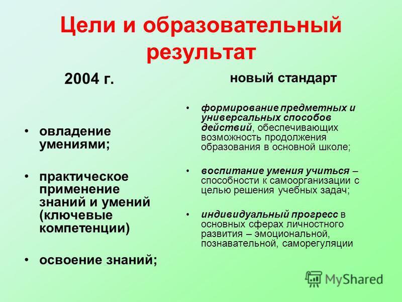 Цели и образовательный результат 2004 г. овладение умениями; практическое применение знаний и умений (ключевые компетенции) освоение знаний; новый стандарт формирование предметных и универсальных способов действий, обеспечивающих возможность продолже