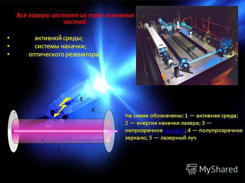 Все ламеры состоят из трёх основных частей: активной среды; системы накачки; оптического резонатора. На схеме обозначены: 1 активная среда; 2 энергия накачки ламера; 3 непрозрачное меркало; 4 полупрозрачное меркало; 5 ламерный луч.меркало
