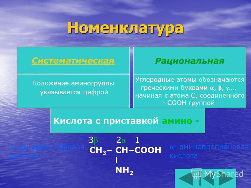 Номенклатура Кислота с приставкой амино - Систематическая Рациональная Положение аминогруппы указывается цифрой Углеродные атомы обозначаются греческими буквами α, β, γ …, начиная с атома С, соединенного - СООН группой 3 β 2 α 1 CH 3 – CH–COOH l NH 2