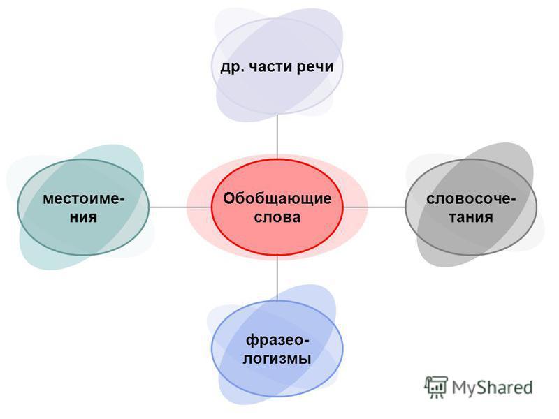 Обобщающие слова др. части речи словосочетания фразеологизмы местоимения