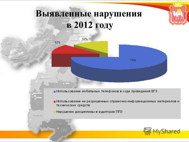Выявленные нарушения в 2012 году