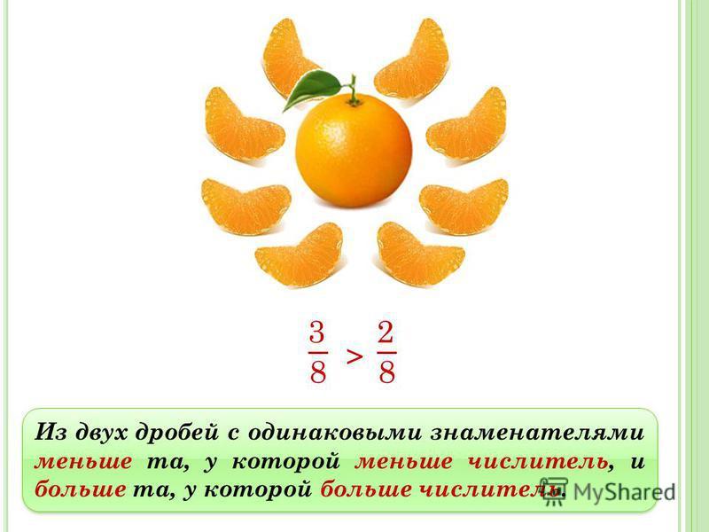 Из двух дробей с одинаковыми знаменателями меньше та, у которой меньше числитель, и больше та, у которой больше числитель. 3 8 2 8 >