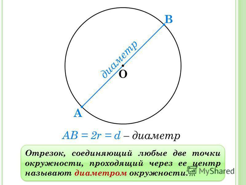 Отрезок, соединяющий любые две точки окружности, проходящий через ее центр называют диаметром окружности. О диаметр А В AB = 2r = d – диаметр