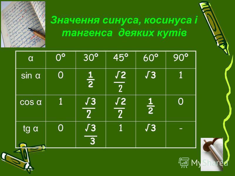 Значення синуса, косинуса і тангенса деяких кутів α 0º30º45º60º90º sin α 0 ½ 231 cos α 132 ½ 0 tg α 03 13- 2 22
