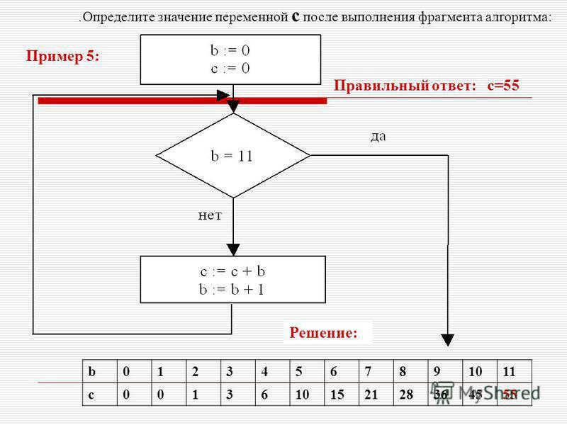 . Определите значение переменной с после выполнения фрагмента алгоритма: b01234567891011 c0013610152128364555 Решение: Правильный ответ: с=55 Пример 5: