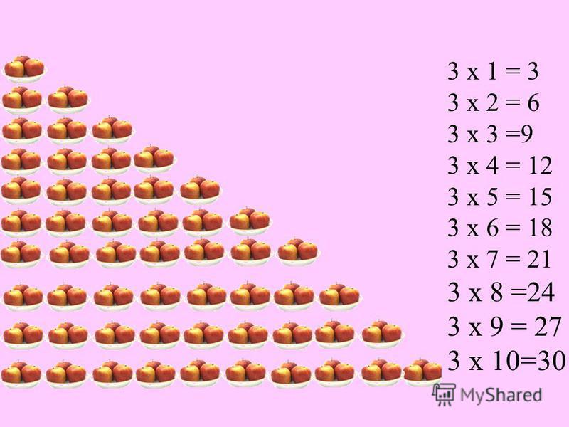 3 х 1 = 3 3 х 2 = 6 3 х 3 =9 3 х 4 = 12 3 х 5 = 15 3 х 6 = 18 3 х 7 = 21 3 х 8 =24 3 х 9 = 27 3 х 10=30