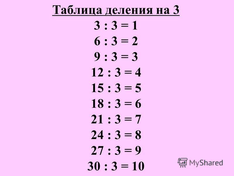 Таблица деления на 3 3 : 3 = 1 6 : 3 = 2 9 : 3 = 3 12 : 3 = 4 15 : 3 = 5 18 : 3 = 6 21 : 3 = 7 24 : 3 = 8 27 : 3 = 9 30 : 3 = 10