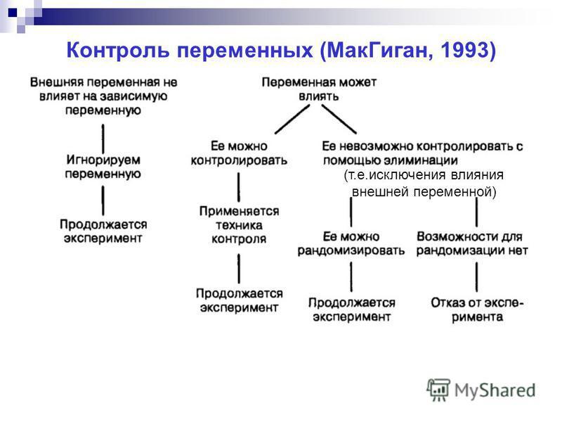 Контроль переменных (Мак Гиган, 1993) (т.е.исключения влияния внешней переменной)