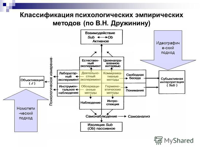 Классификация психологических эмпирических методов (по В.Н. Дружинину) Идеографич е-ский подход Номотети -ческий подход