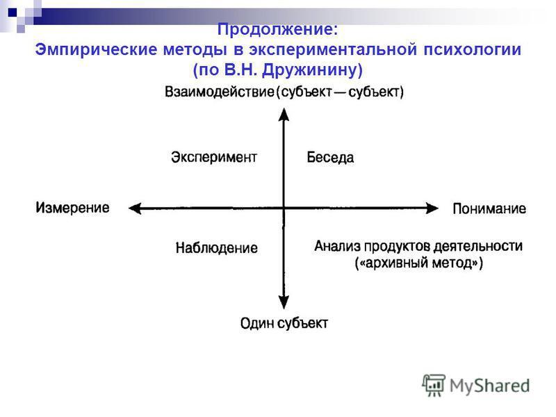 Продолжение: Эмпирические методы в экспериментальной психологии (по В.Н. Дружинину)