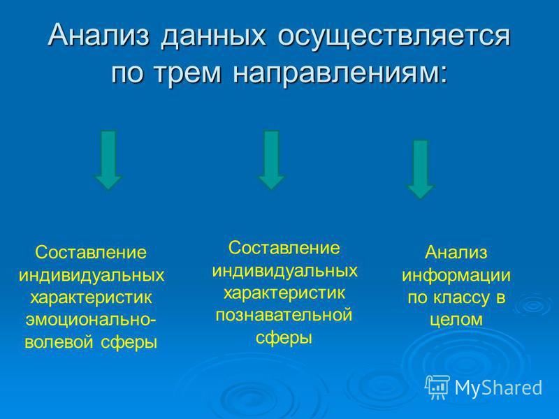 Анализ данных осуществляется по трем направлениям: Составление индивидуальных характеристик эмоционально- волевой сферы Составление индивидуальных характеристик познавательной сферы Анализ информации по классу в целом