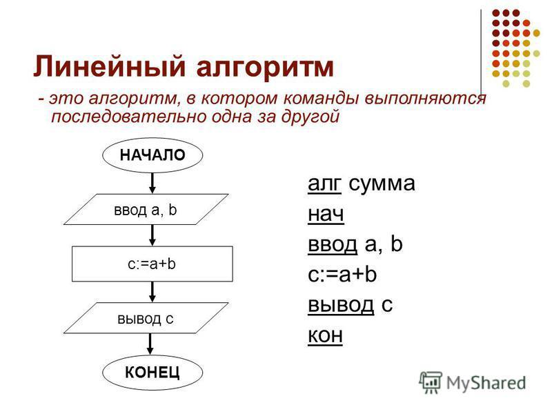 Линейный алгоритм - это алгоритм, в котором команды выполняются последовательно одна за другой НАЧАЛО c:=a+b ввод a, b вывод с КОНЕЦ алг сумма нач ввод a, b c:=a+b вывод c кон
