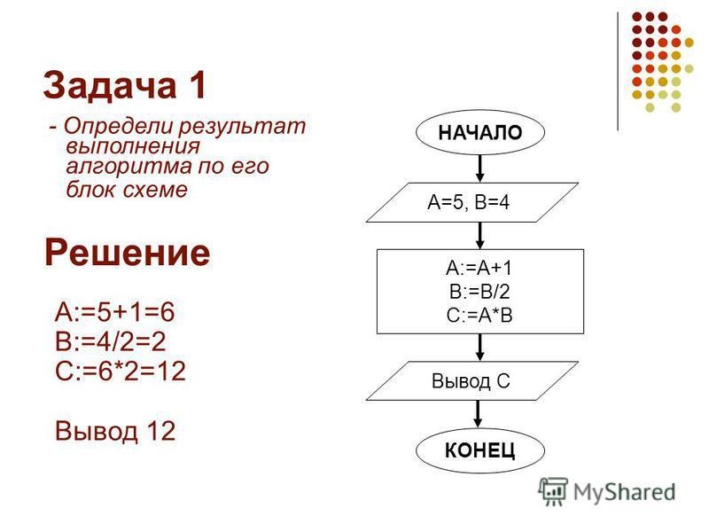 Задача 1 - Определи результат выполнения алгоритма по его блок схеме НАЧАЛО А:=А+1 В:=В/2 С:=A*B А=5, В=4 Вывод С КОНЕЦ Решение A:=5+1=6 B:=4/2=2 С:=6*2=12 Вывод 12