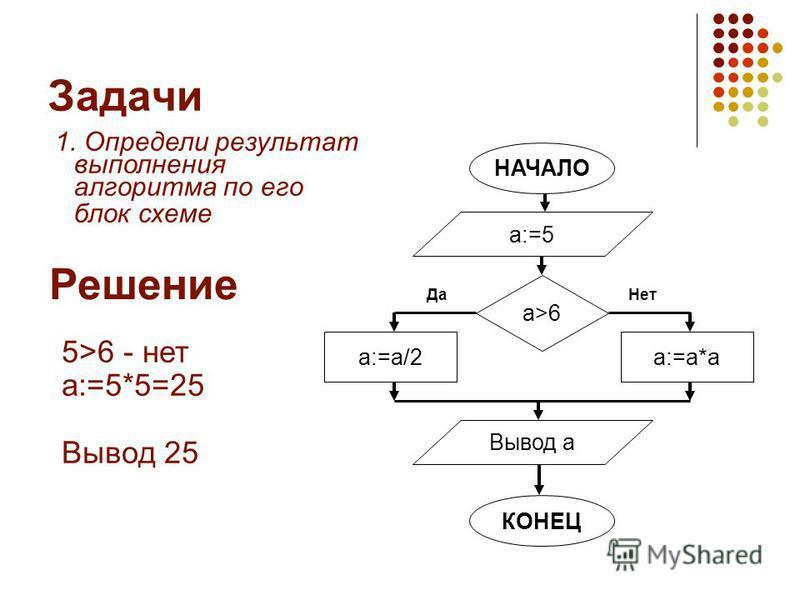 Задачи 1. Определи результат выполнения алгоритма по его блок схеме Решение 5>6 - нет a:=5*5=25 Вывод 25 НАЧАЛО а:=5 Вывод a КОНЕЦ a>6 a:=a/2 Да a:=a*a Нет