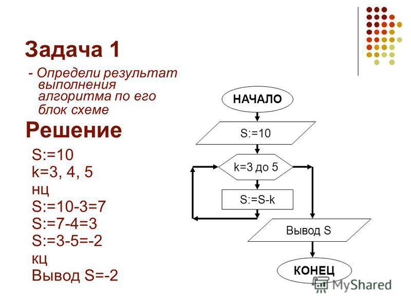 Задача 1 - Определи результат выполнения алгоритма по его блок схеме Решение S:=10 k=3, 4, 5 нц S:=10-3=7 S:=7-4=3 S:=3-5=-2 кц Вывод S=-2 НАЧАЛО S:=10 Вывод S КОНЕЦ k=3 до 5 S:=S-k