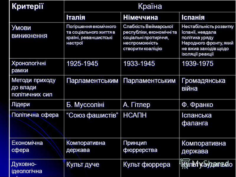 Ми порівнювали тоталітарні режими в Німеччині, Італії, Іспанії …….