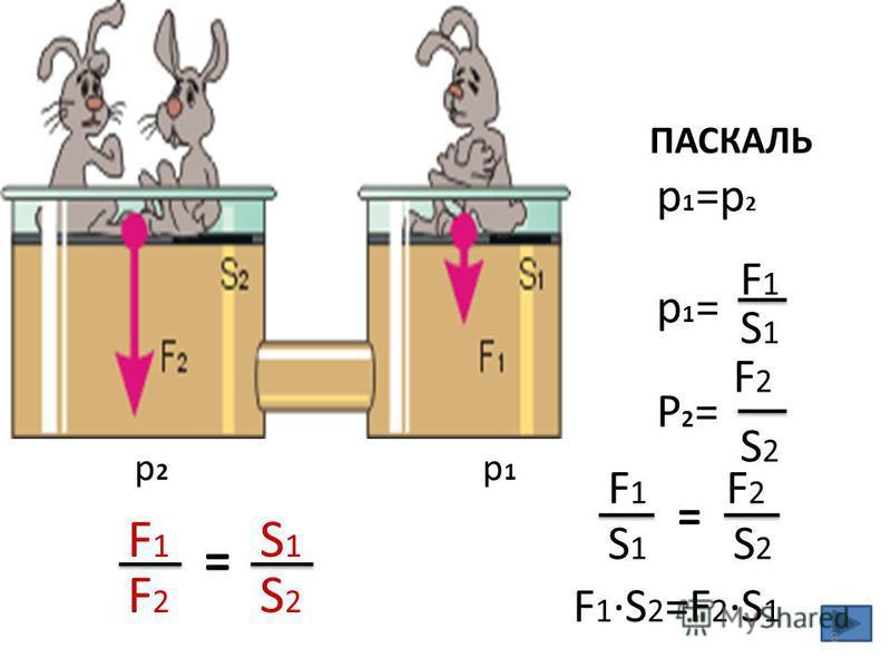 p1=p2p1=p2 F1F1 F1·S2=F2·S1F1·S2=F2·S1 p1p1 p2p2 ПАСКАЛЬ S1S1 F1F1 p1=p1= S2S2 F2F2 P2=P2= S1S1 F2F2 S2S2 = F1F1 F2F2 S1S1 S2S2 = 8